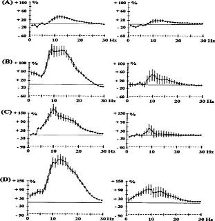 Effects of haloperidol 0.5 mg kg-1 s.c. (A) and 1 mg kg-1 s.c. (B); chlorpromazine 0.5 mg kg-1 i.p. (C) and quetiapine 2.5 mg kg-1 s.c. (D) on EEG spectral power in rats.