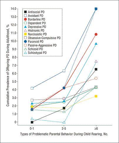 Prevalence of PD vs. # parenting behaviors