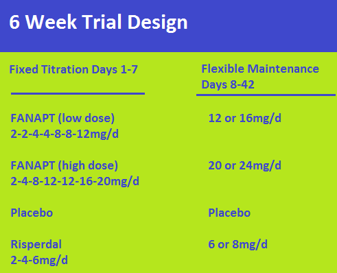 6 week trial design fanapt.png