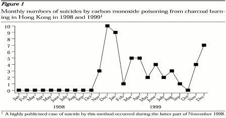 CO suicides hong kong