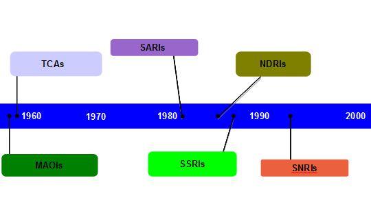 antidepressant history.JPG