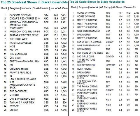 black tv ratings 11-09.JPG