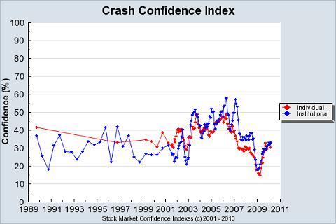 crash confidence index 5-20-10.JPG