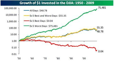 djia with and without bad days.JPG