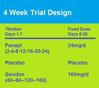 fanapt 4 week trial design.png