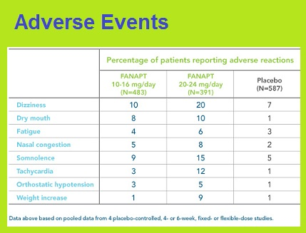 fanapt adverse events.jpg