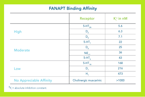 fanapt pharmacology.png