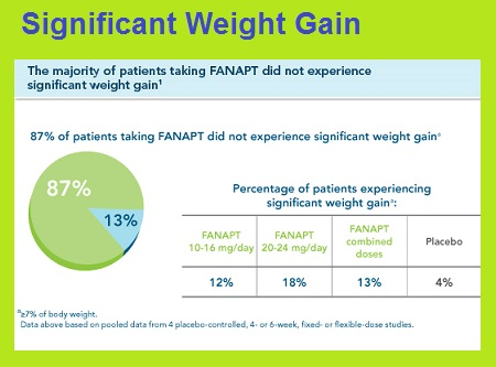 fanapt significant weight.jpg