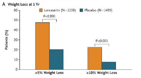 lorcaserin significant weight loss.jpg