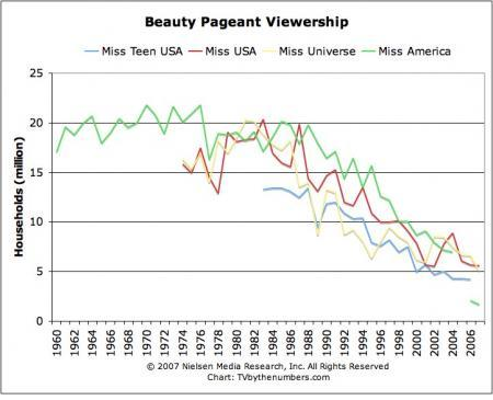 the last psychiatrist what the miss usa pageant says about us miss usa ratings jpg