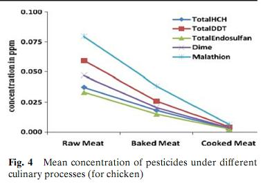 pesticide chicken.JPG