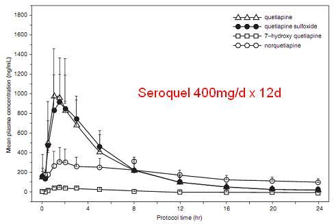 plasma conc quetiapine and norquetiapine.JPG