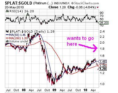 plat to gold ratio 5-21-10.JPG
