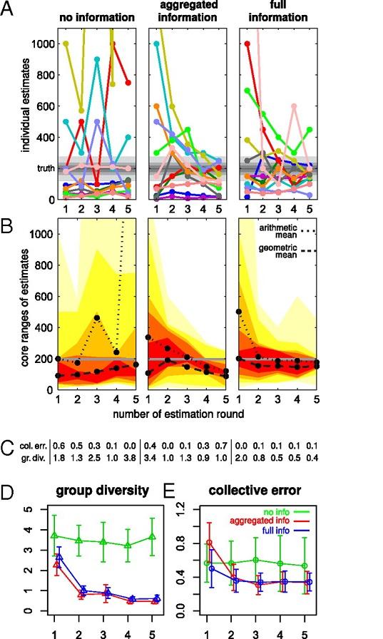 pnas collective error.jpg