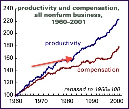 productivity and compensation.jpg