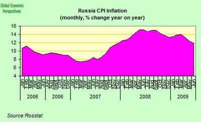 russia inflation.jpg