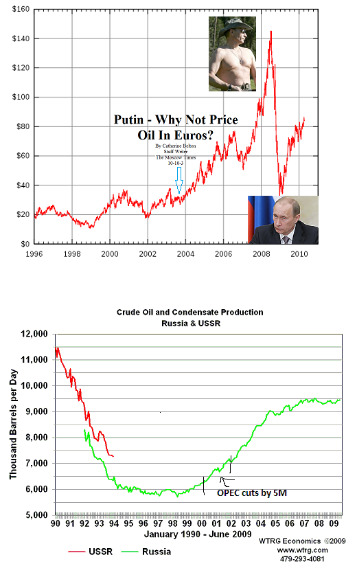 russia oil production and price.png