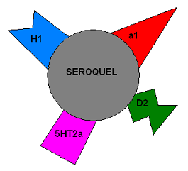 Lower doses seroquel more sedating at lower