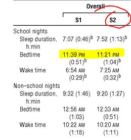 the last psychiatrist should school start later  sleep times boarding school jpg