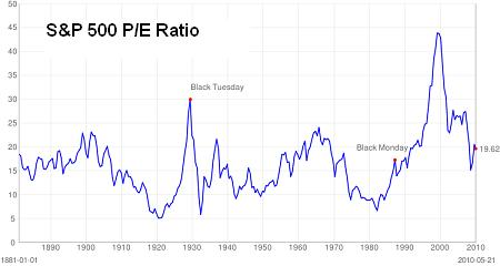 sp p-e ratio 5-20-10.JPG