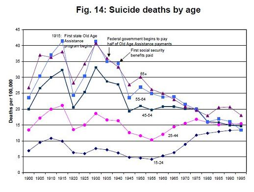 suicide rates since 1900.jpg