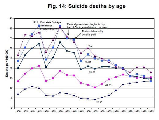 suicide rates since 1900.jpg