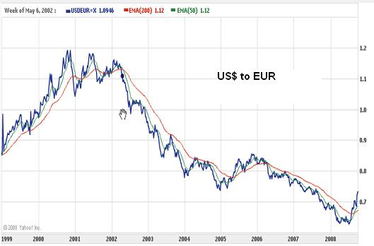usd to eur.JPG