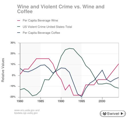 violent crime coffee wine